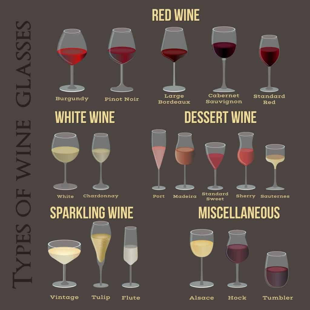 A chart describing which glass to use for different wines.